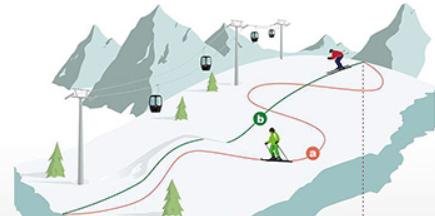 Как измеряется длина горнолыжной трассы?
